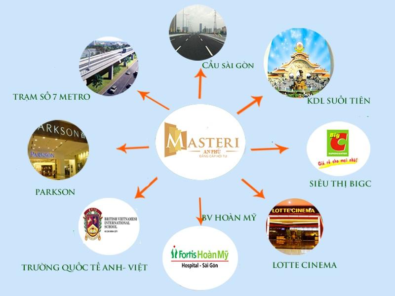 tiện ích ngoại khu - Masteri An Phu